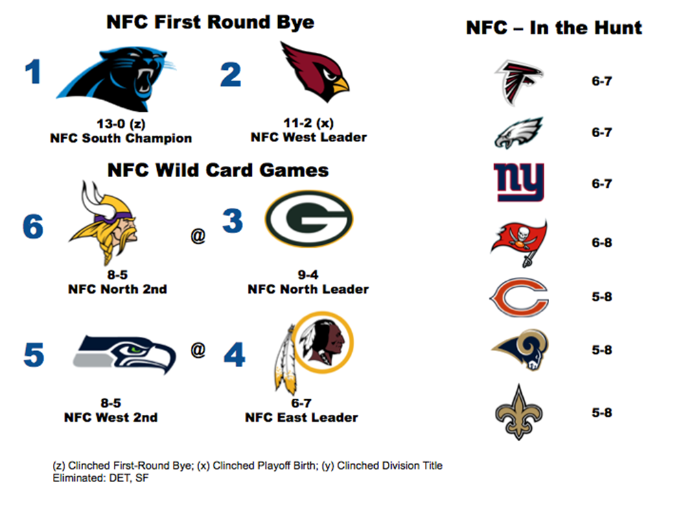 NFC Playoff scenario heading into Week 15.
