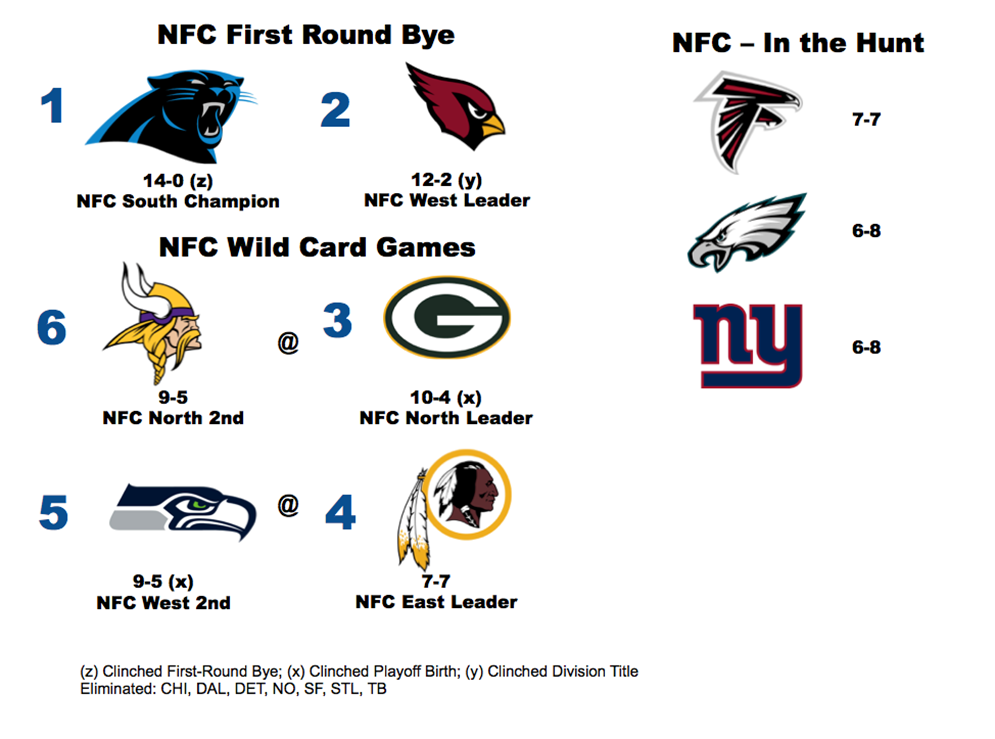 NFC Playoff scenario heading into Week 16.