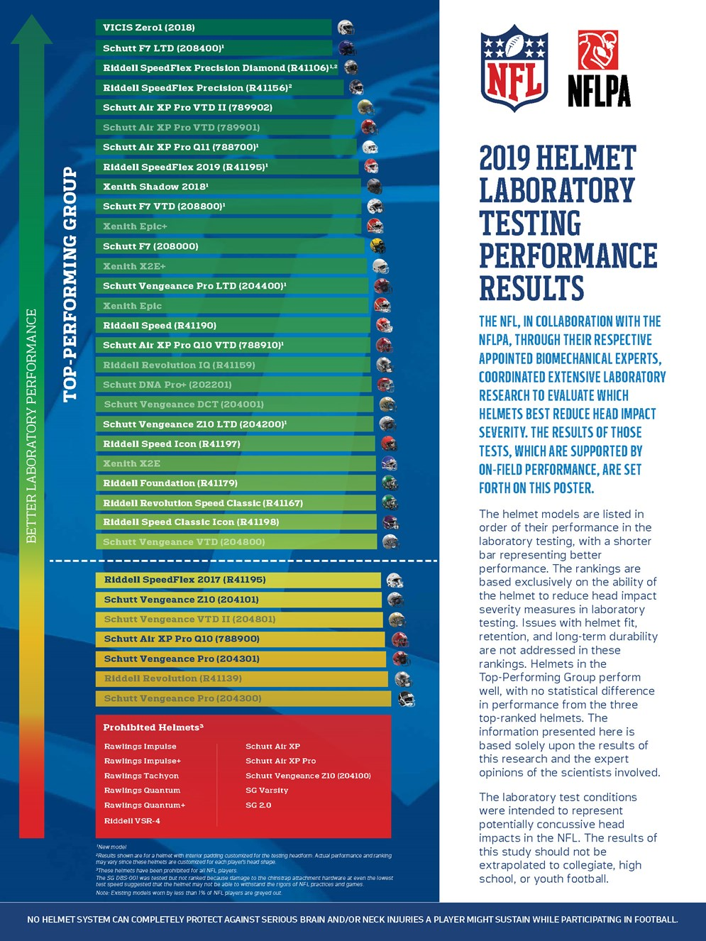 0d291527 NFL and NFLPA Release 2019 Helmet Laboratory Testing Performance ...