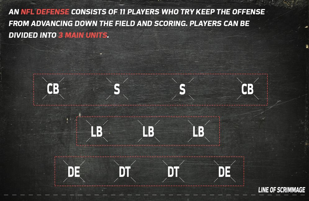 Formations 101 Nfl Football Operations