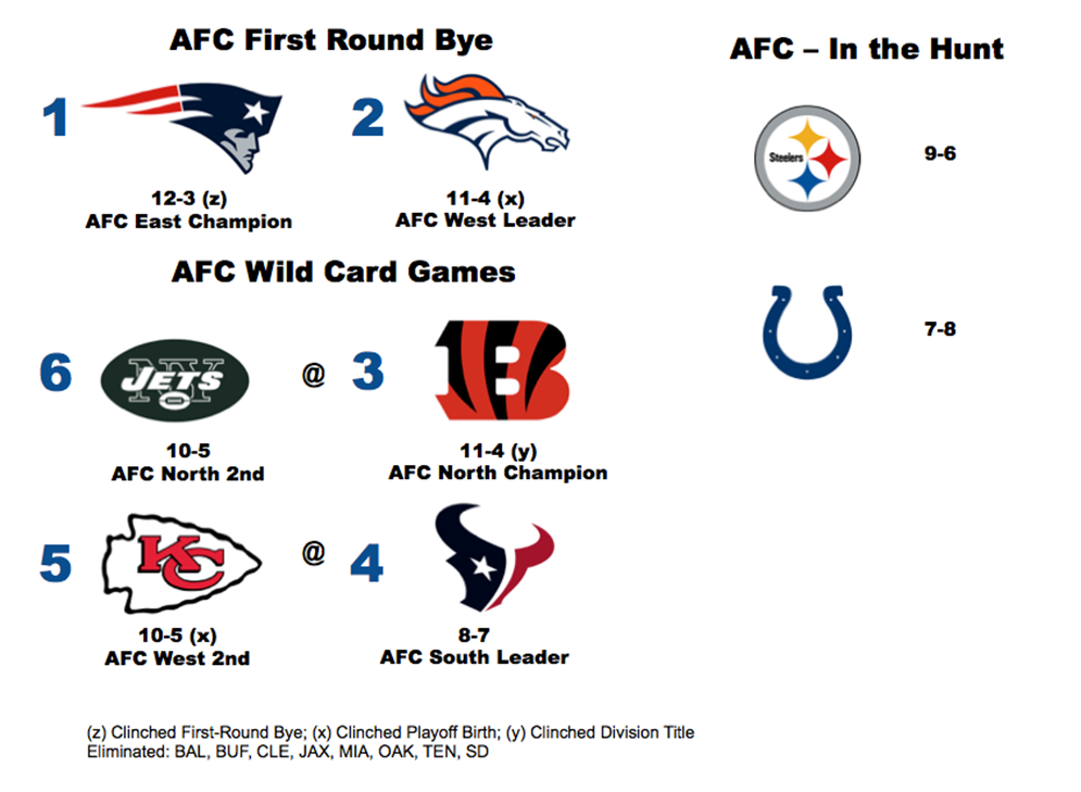 AFC Playoff scenario heading into Week 17.
