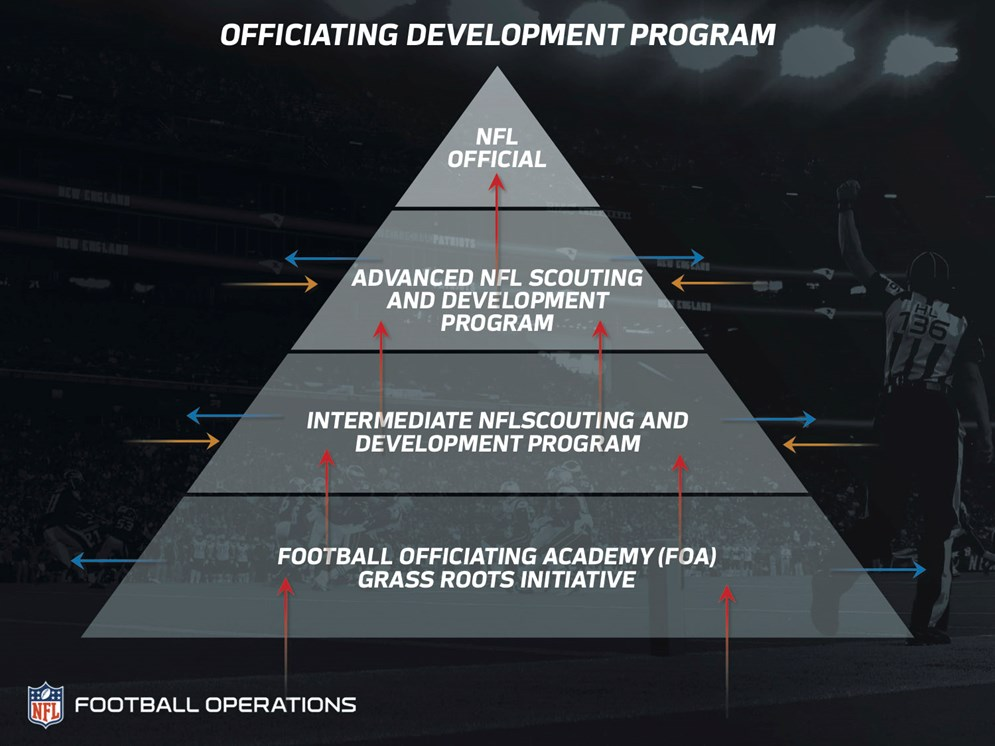 The NFL's officiating development pyramid shows how officials progress through the ranks to make it to the league.
