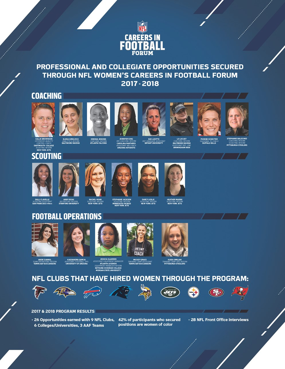 Women's Careers in Football Forum
