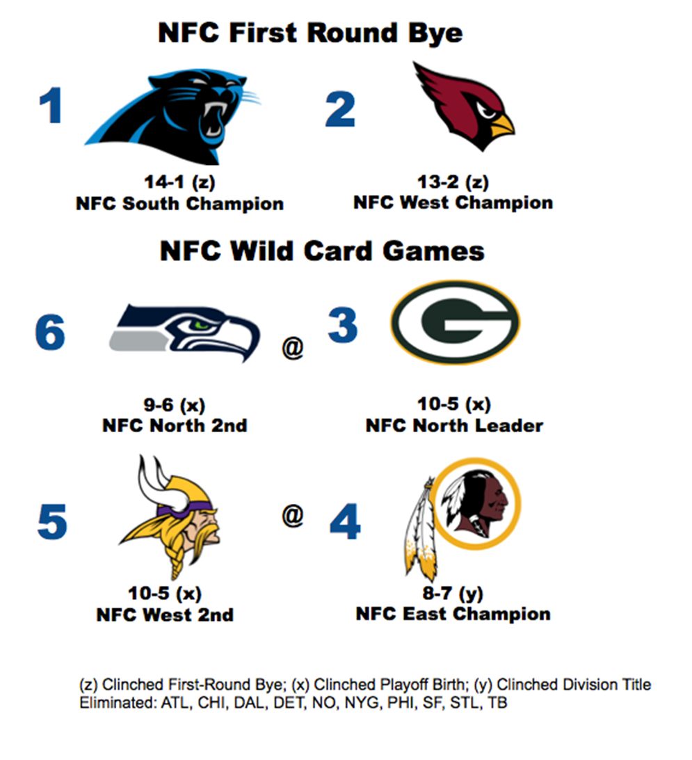 NFC Playoff scenario heading into Week 17.