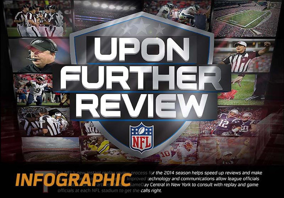 Upon Further Review: a guide to the NFL's review process