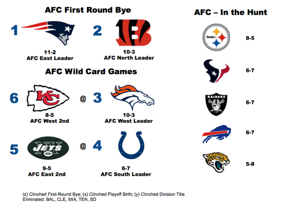 AFC Playoff picture heading into week 15.